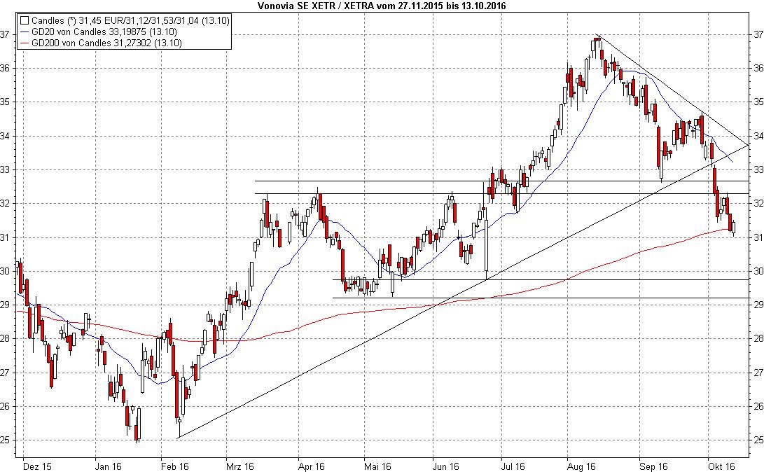 Charts Von Heute
