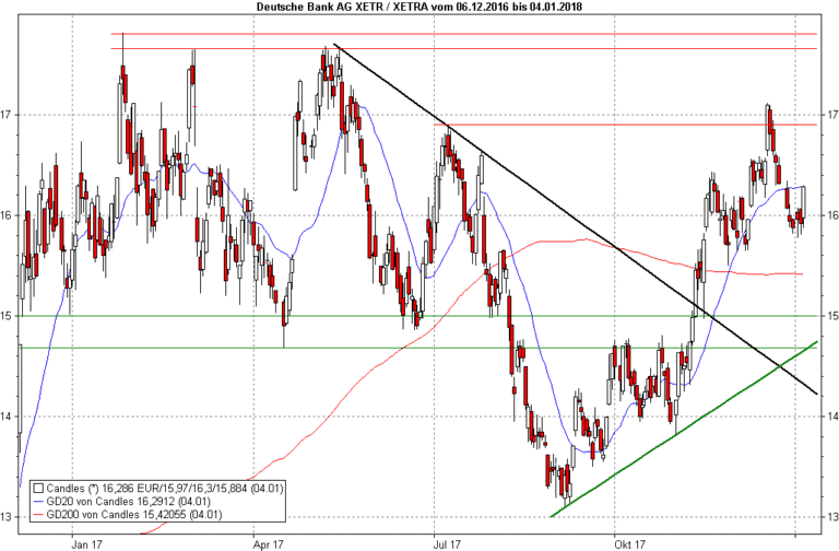 Anlegerverlag: Deutsche Bank: Heute stark – aber geht das weiter ...