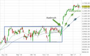 DAX-Marktueberblick