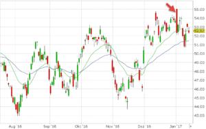 Rohstoffe-Marktueberblick