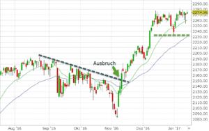 SundP-Marktueberblick